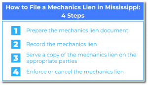 How to File a Mechanics Lien in Mississippi-4 Steps