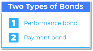 Two types of bonds
