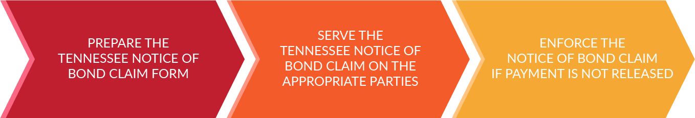 How to serve a Notice of Bond Claim