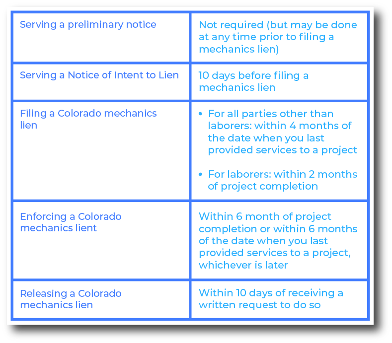 Important deadlines to remember when filing a mechanics lien in Colorado