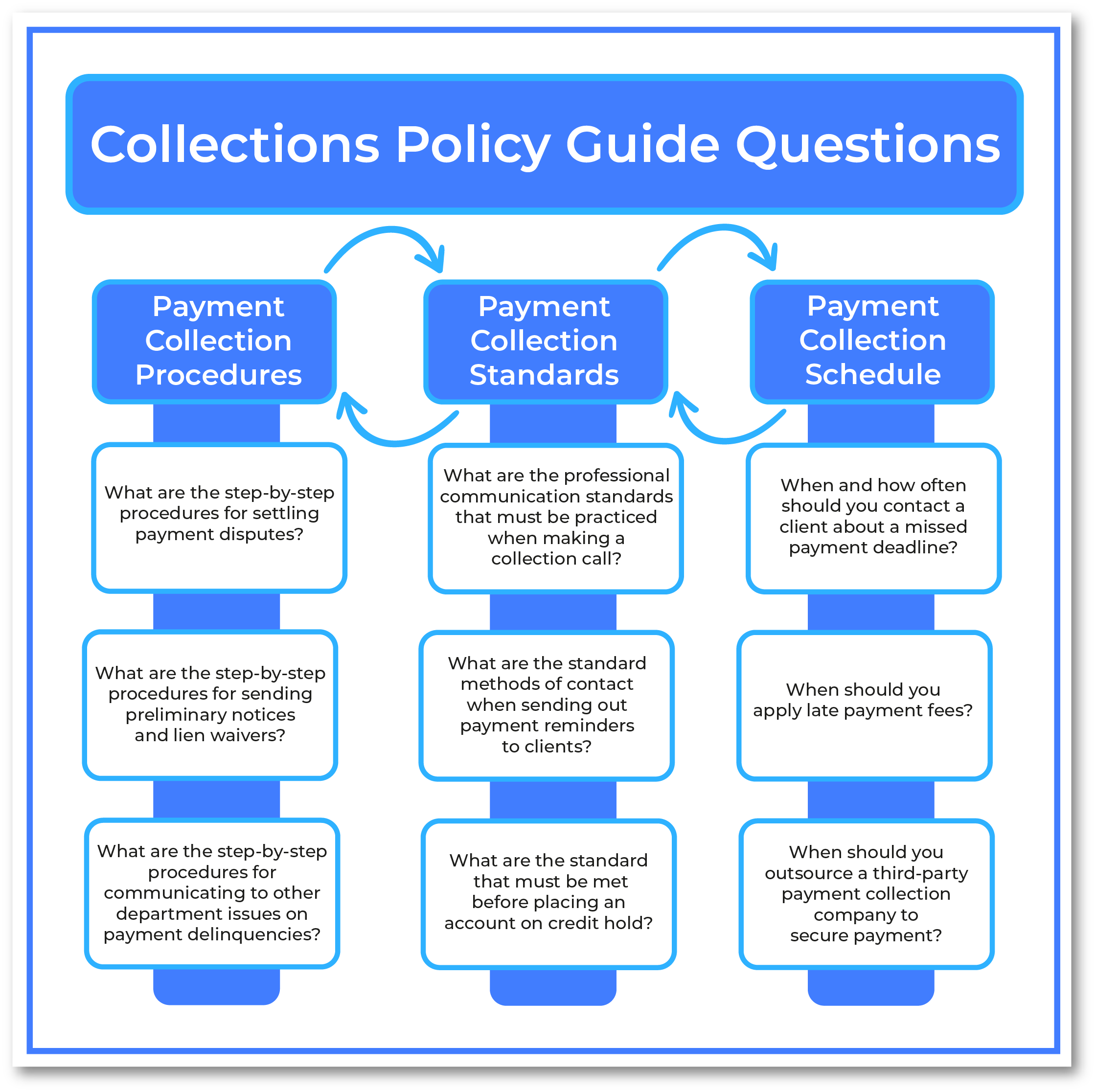 Collections Policy Guide Questions